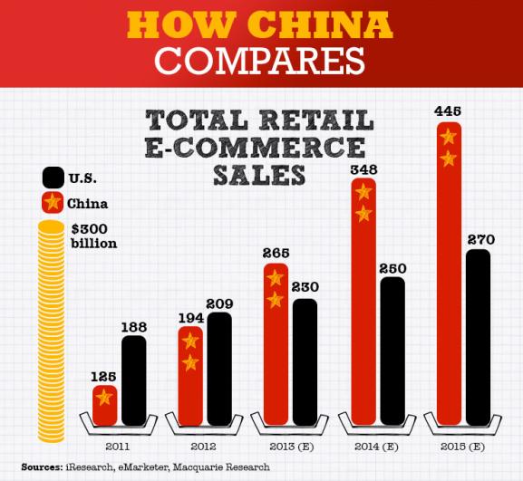 ecommerce_china